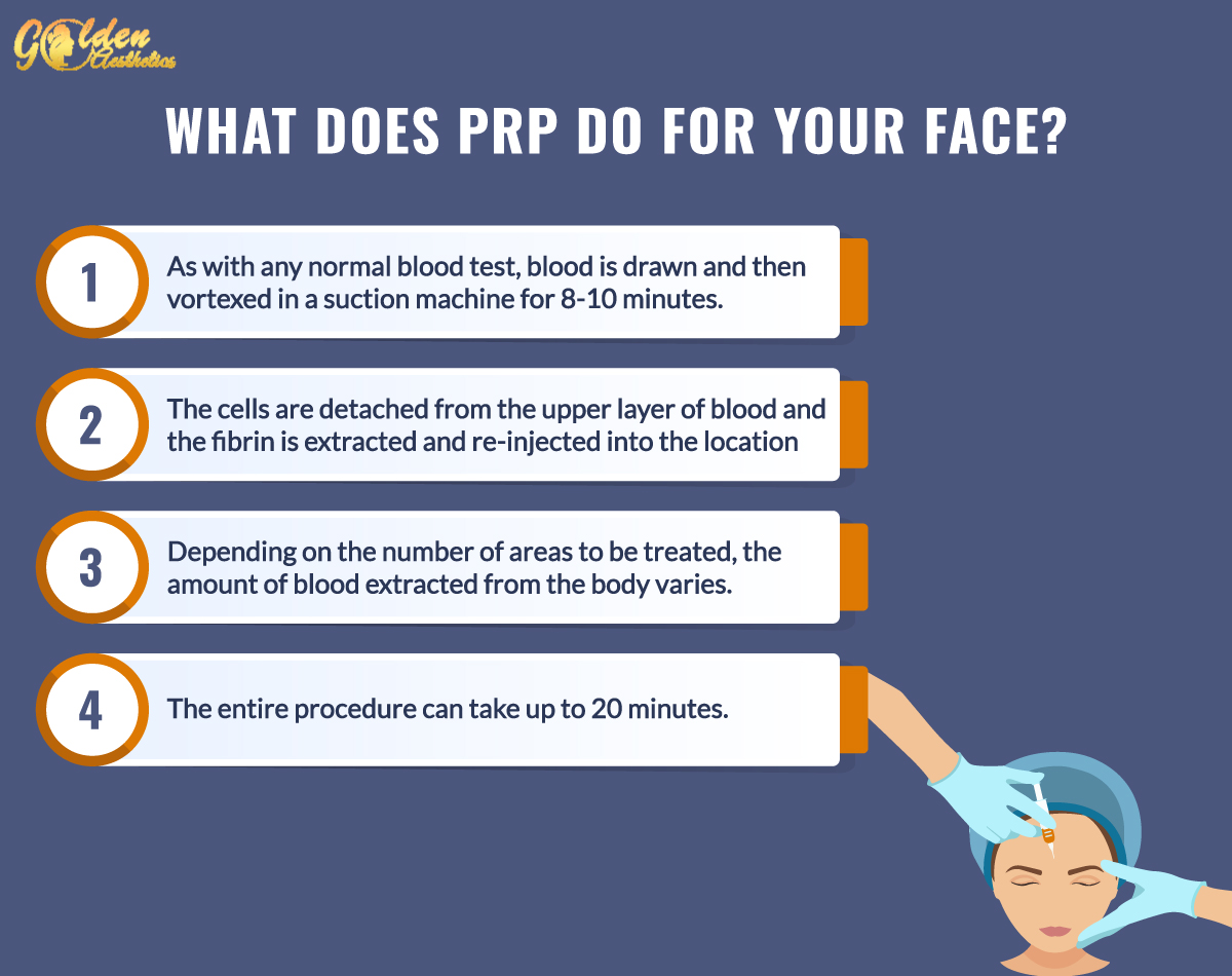 Global Aesthetics-what-does-prp-do-for-your-face-Amritsar